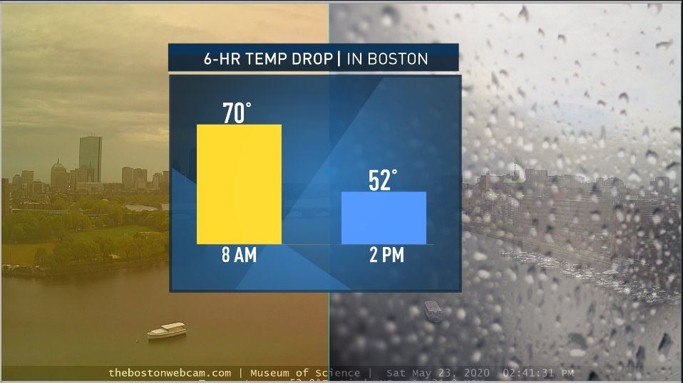 Temperatures Drop From 70s to 50s With Wind