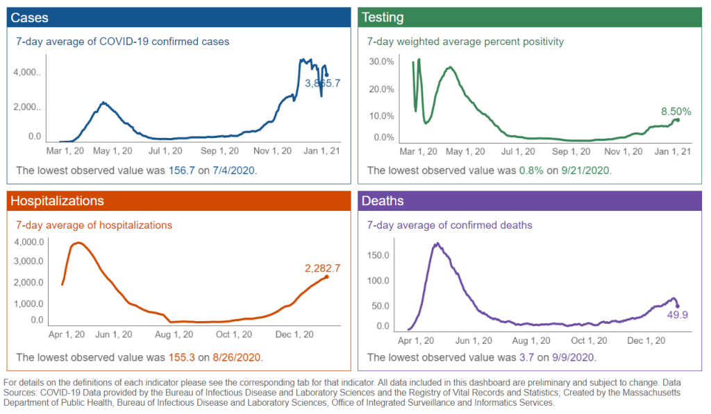 The trends tab of Massachusetts' coronavirus dashboard as it appeared on its debut Monday, Jan. 4, 2020.