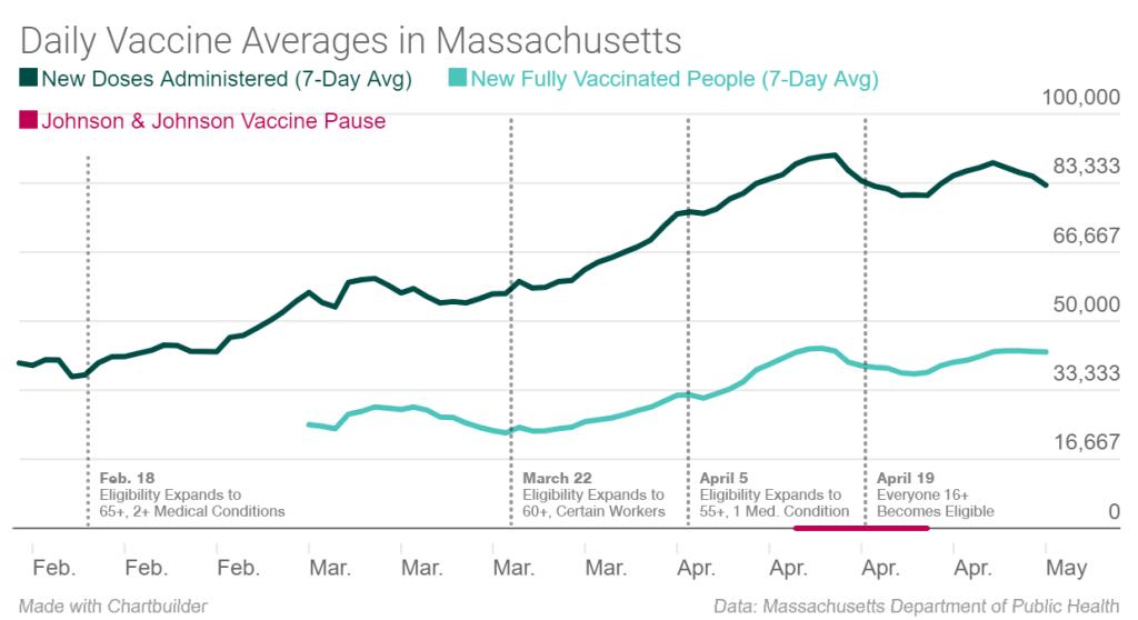 Vaccine Masschusetts Averages