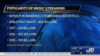Just How Popular is Music and Video Streaming in the U.S.?