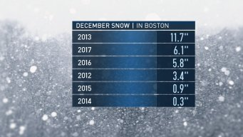December Gets Off to a Snowy Start!