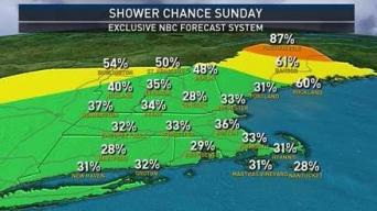 Weekend Warm-up With Chance of Showers