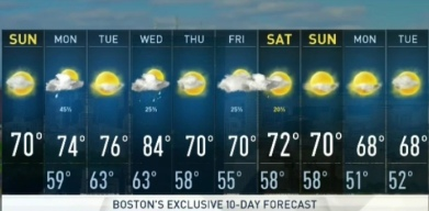 Cool Sunday, Downpours on Labor Day