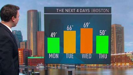 <p>The temperatures in Boston will be on the rise, including the 60's on Tuesday.</p>