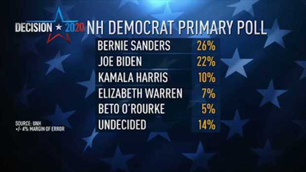 [NECN] UNH Polls Shows How Granite Staters Feel About Democratic Hopefuls