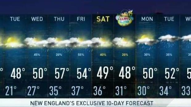 [NECN] A Warmer, Rainy Week Ahead