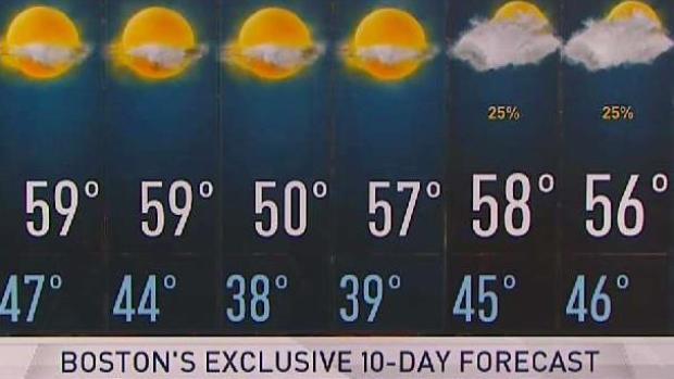 [NECN] Your Saturday 6 PM Weather