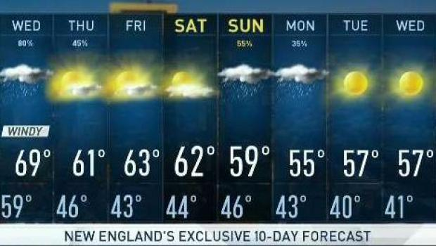 [NECN] Showers and Gusty Winds