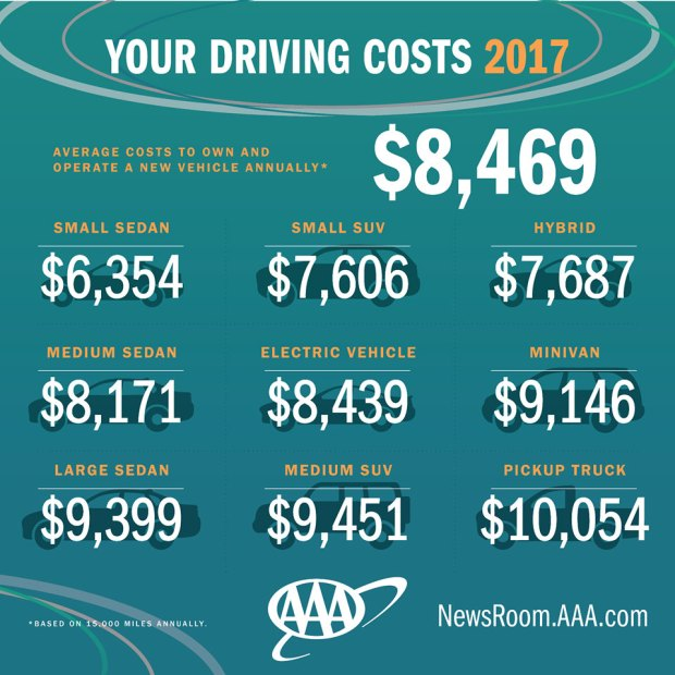 Aaa Cost Per Mile | Best Upcoming Car Release