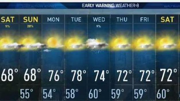 Warm Weather Continues Through Weekend