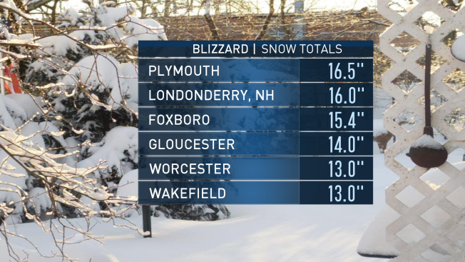 Snowfall Totals: How Much Did Your Town Get?